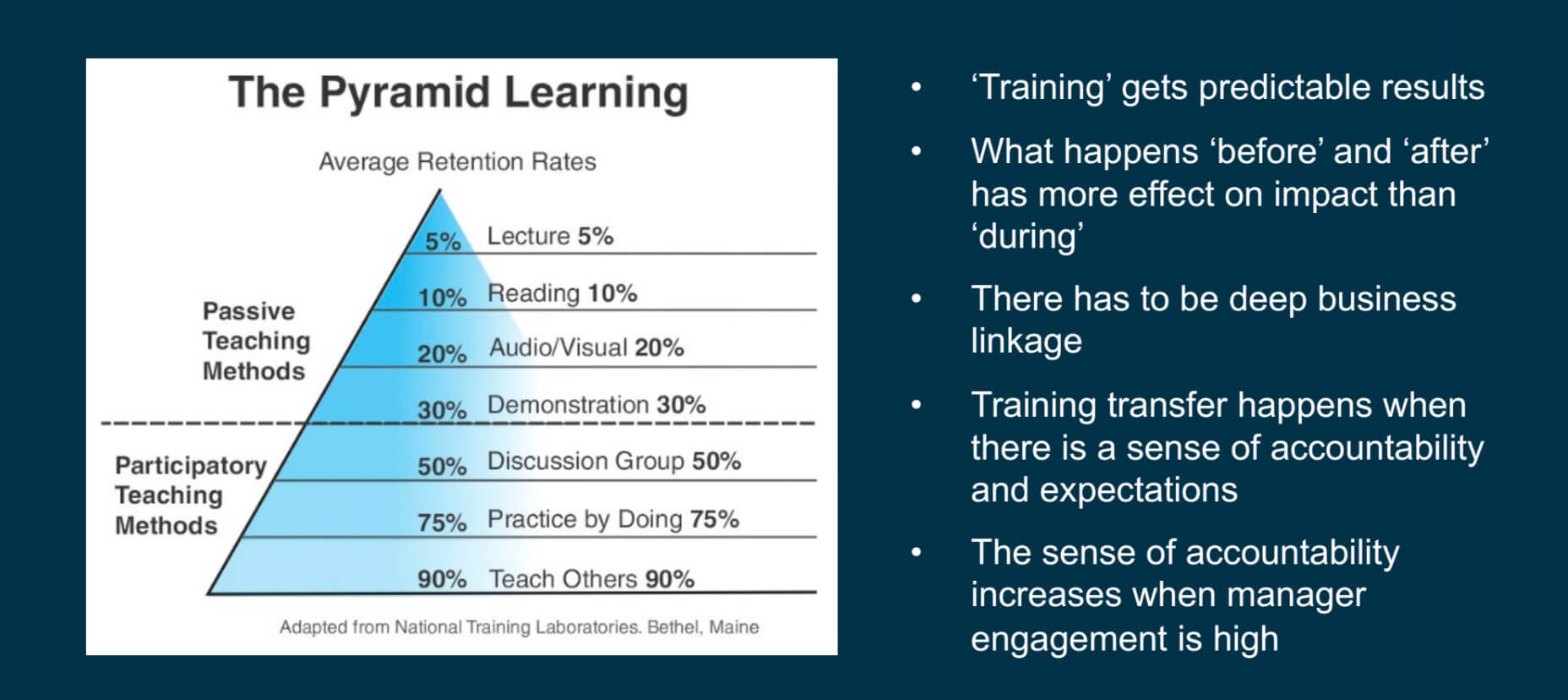 The Pyramid Learning: 'Training' gets predictable results and what happens 'before' and 'after' has more effect on impact than 'during'.