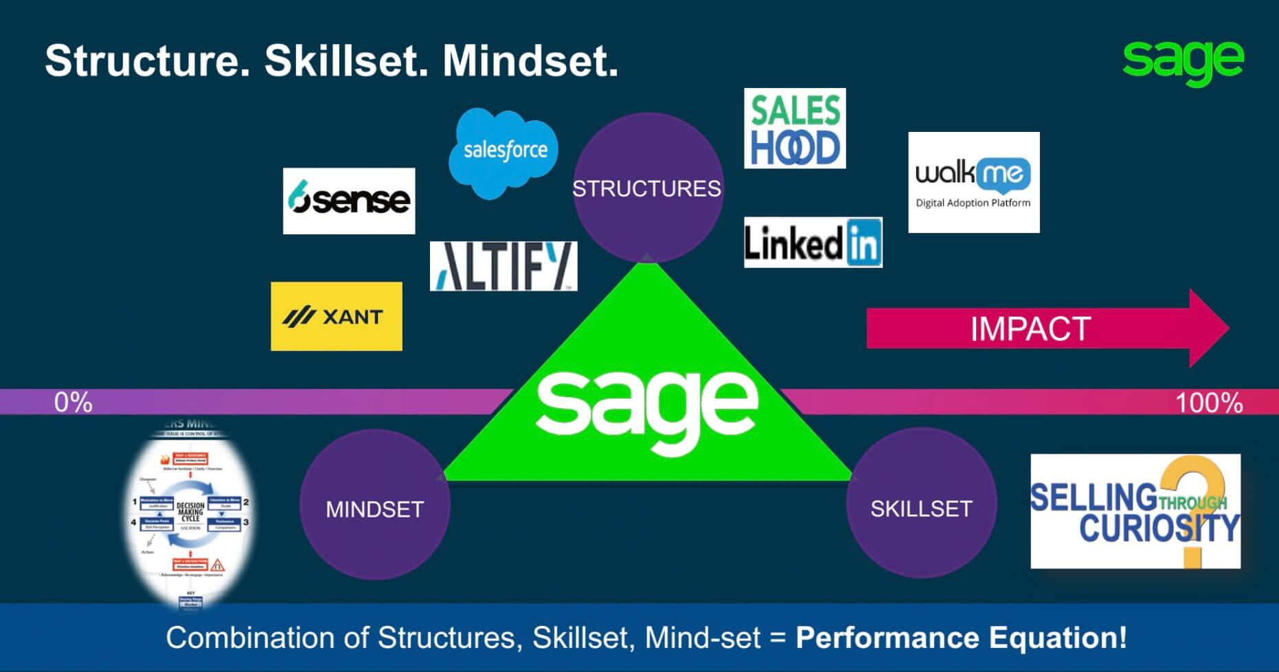 Combination of structures, skillset, and mindset = performance equation.