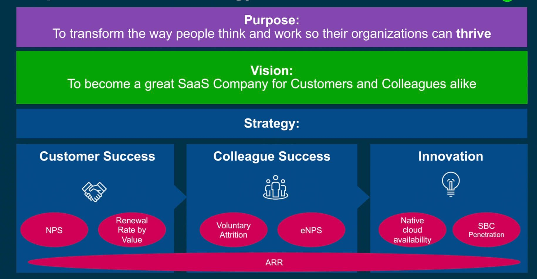Sage's purpose: to transform the way people think and work so their organisations can thrive. Sage's vision: to become a great SaaS company for customers and colleagues alike.