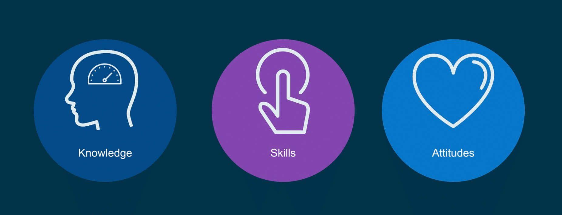 Knowledge, skills, attitudes