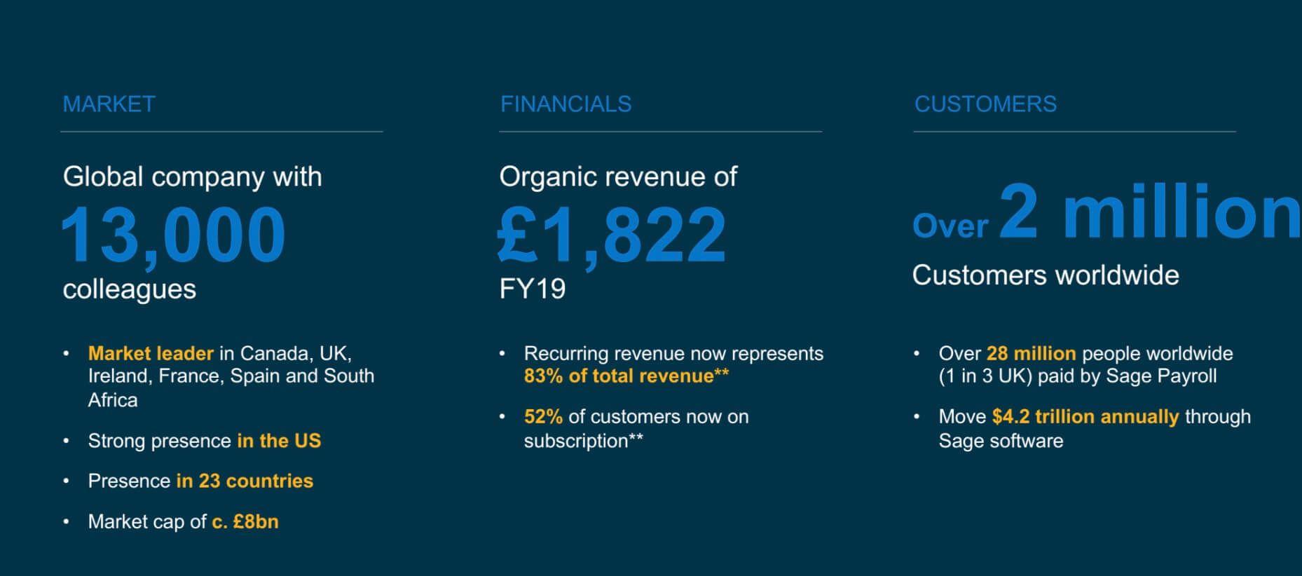 Sage: Global company with over 2 million customers worldwide