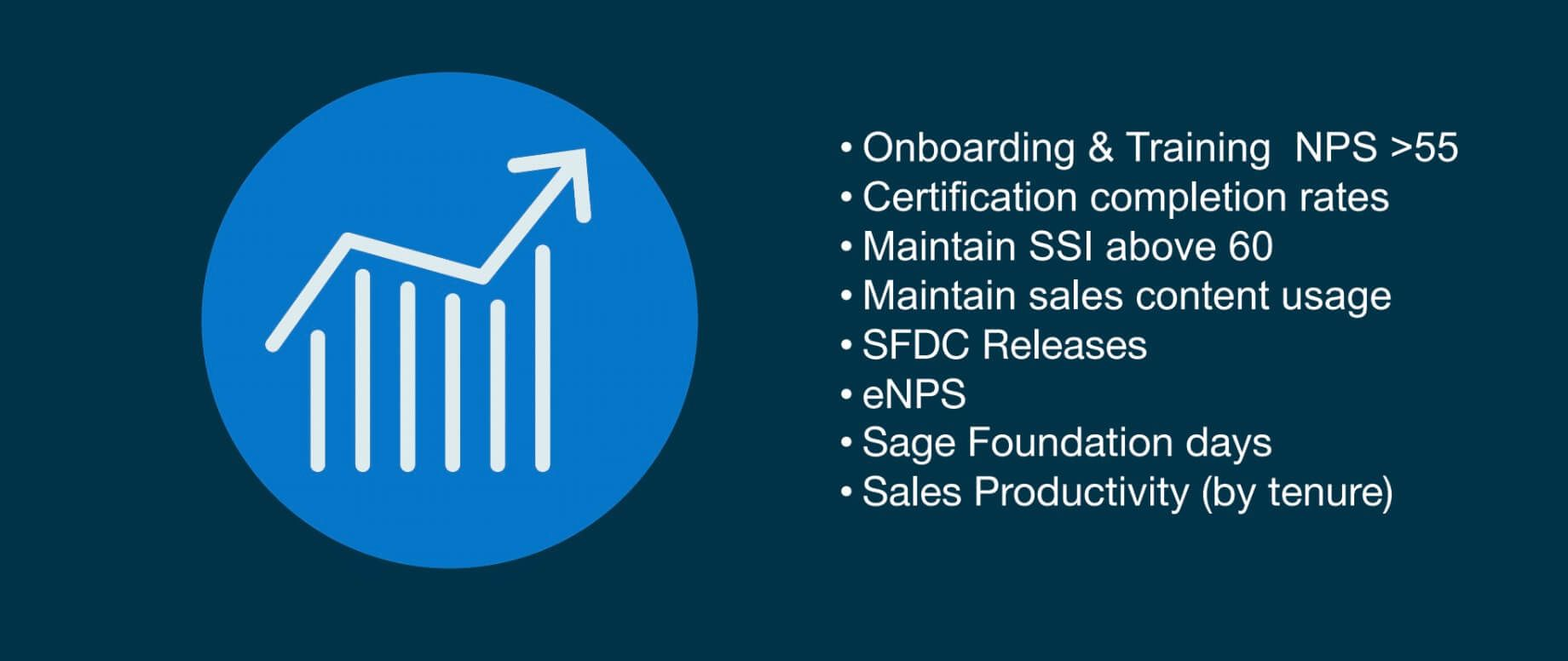 Onboarding & Training, NPS > 55, certification completion rates, maintain SSI above 60, maintain sales content usage